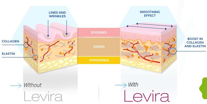 Levira Skin Care