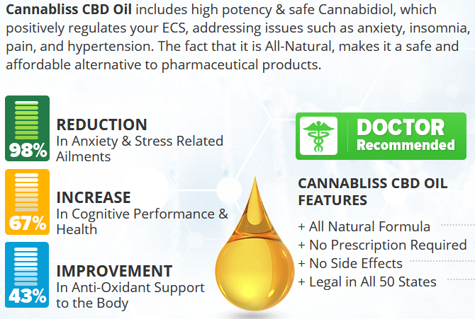 Cannabliss Labs CBD Oil reviews