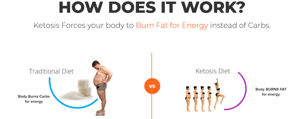 how ketofit works