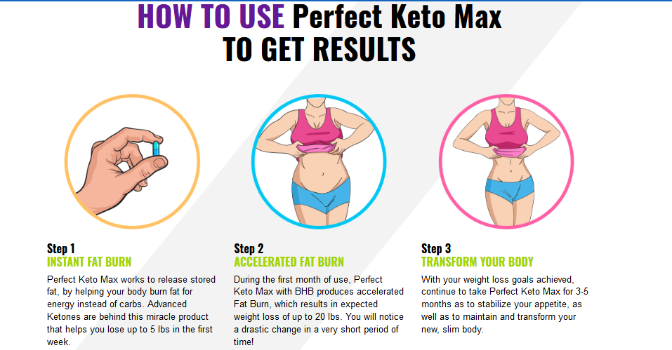 How to take Perfect Keto Max