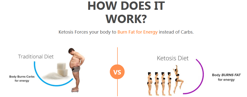 Keto KC3000 Forskolin reviews